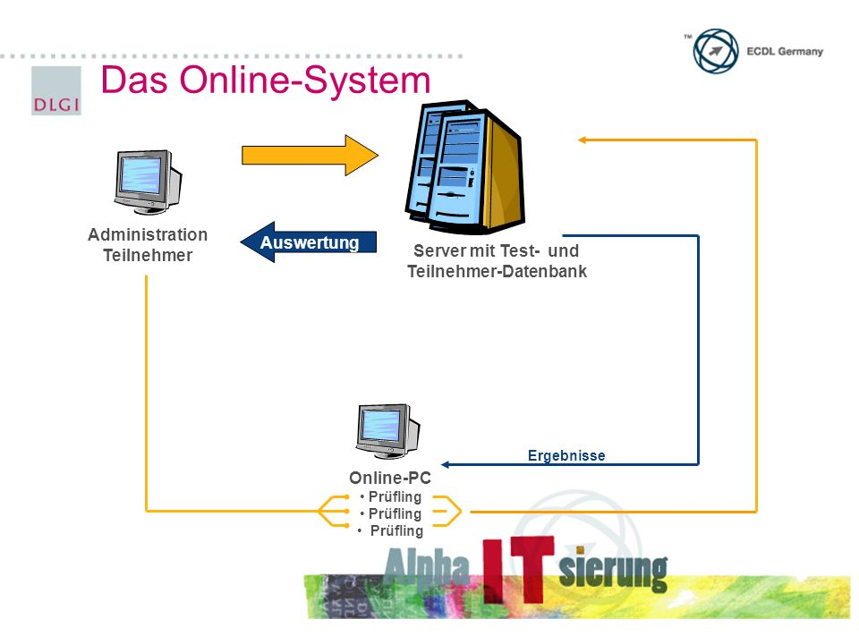 Online-PC Prüfling Ergebnisse Auswertung Server mit Test- und Teilnehmer-Datenbank Administration Teilnehmer Das Online-System