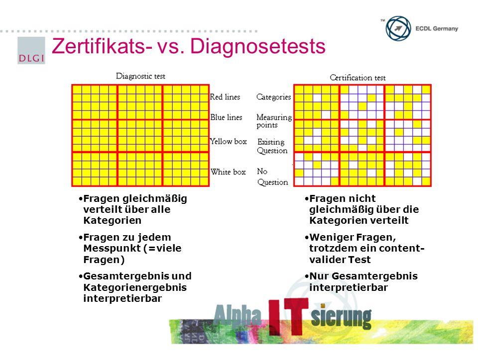 Zertifikats- vs.