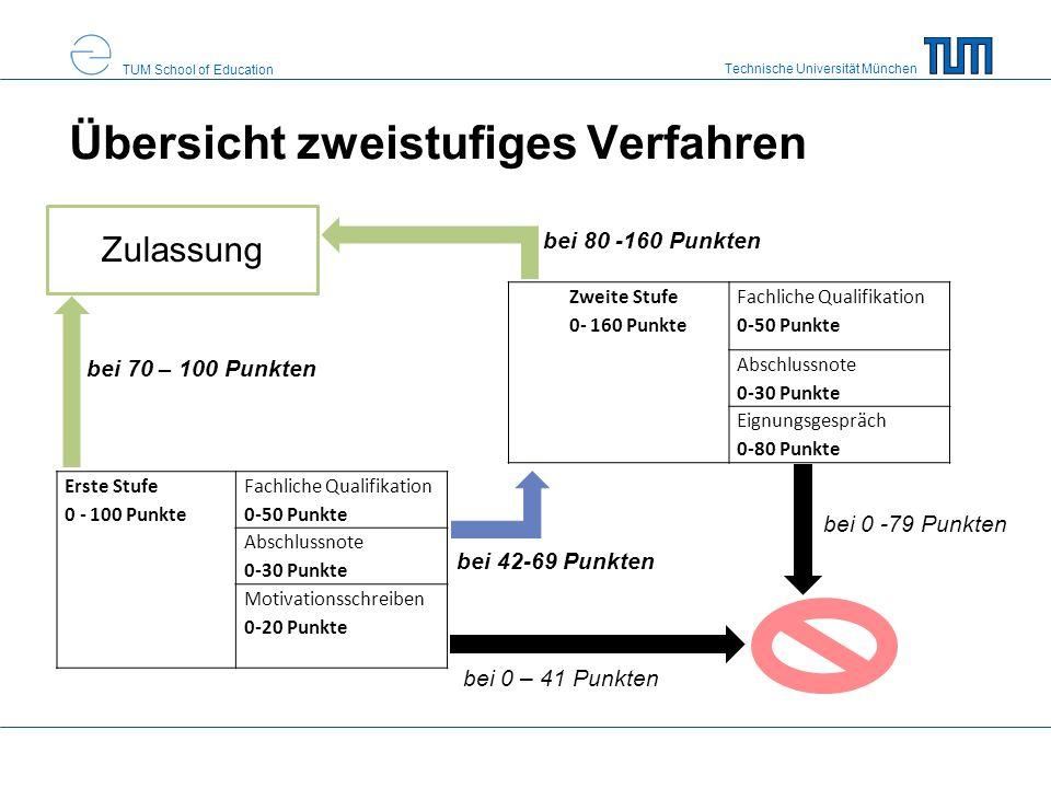Technische Universität München TUM School of Education Übersicht zweistufiges Verfahren Zweite Stufe 0- 160 Punkte Fachliche Qualifikation 0-50 Punkte