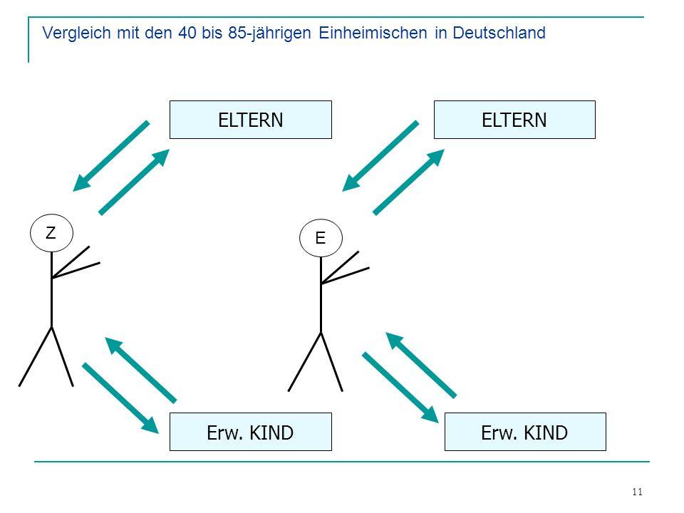 11 Finanzieller Transfer Instrumentelle Hilfe Erw. KIND ELTERN Z E Erw. KIND Vergleich mit den 40 bis 85-jährigen Einheimischen in Deutschland
