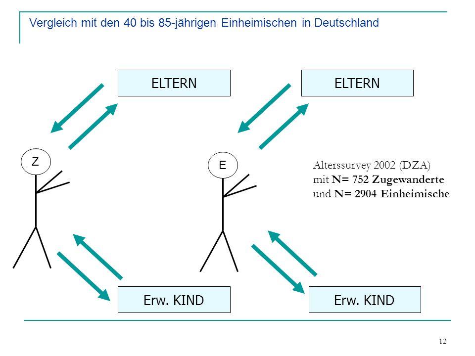 12 Finanzieller Transfer Instrumentelle Hilfe Erw. KIND ELTERN Z E Erw. KIND Vergleich mit den 40 bis 85-jährigen Einheimischen in Deutschland Alterss