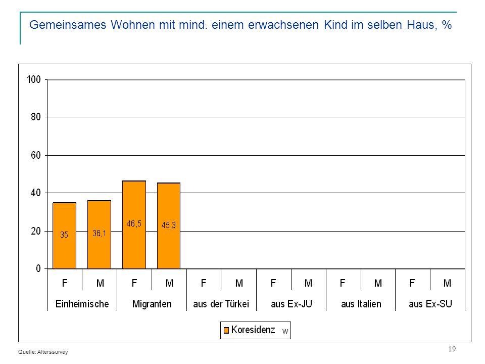 19 Gemeinsames Wohnen mit mind. einem erwachsenen Kind im selben Haus, % Quelle: Alterssurvey w w