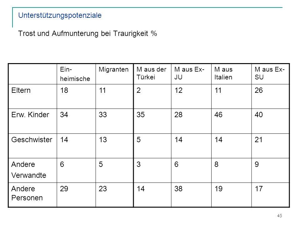 45 Unterstützungspotenziale Trost und Aufmunterung bei Traurigkeit % Ein- heimische MigrantenM aus der Türkei M aus Ex- JU M aus Italien M aus Ex- SU