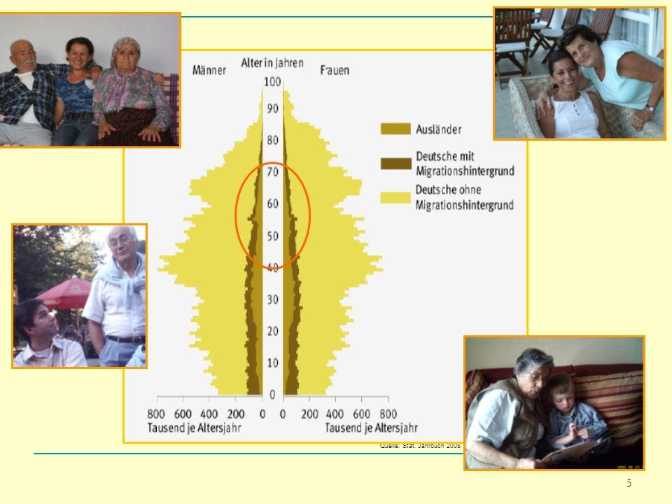5 Quelle: Stat. Jahrbuch 2008