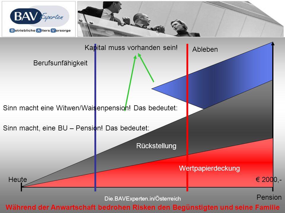 Die.BAVExperten.in/Österreich Heute Während der Anwartschaft bedrohen Risken den Begünstigten und seine Familie Pension Rückstellung 2000,- Ableben Berufsunfähigkeit Wertpapierdeckung Kapital muss vorhanden sein.