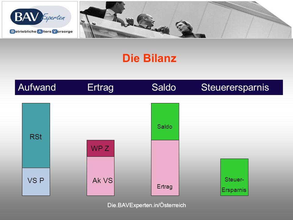 Die.BAVExperten.in/Österreich Die Bilanz Aufwand Ertrag Saldo Steuerersparnis RSt VS PAk VS WP Z Aufwand Ertrag Saldo Steuer- Ersparnis