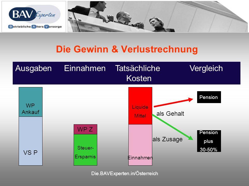 Die.BAVExperten.in/Österreich Die Gewinn & Verlustrechnung Ausgaben Einnahmen TatsächlicheVergleich Kosten WP Ankauf VS P WP Z Ausgaben Einnahmen Liqu