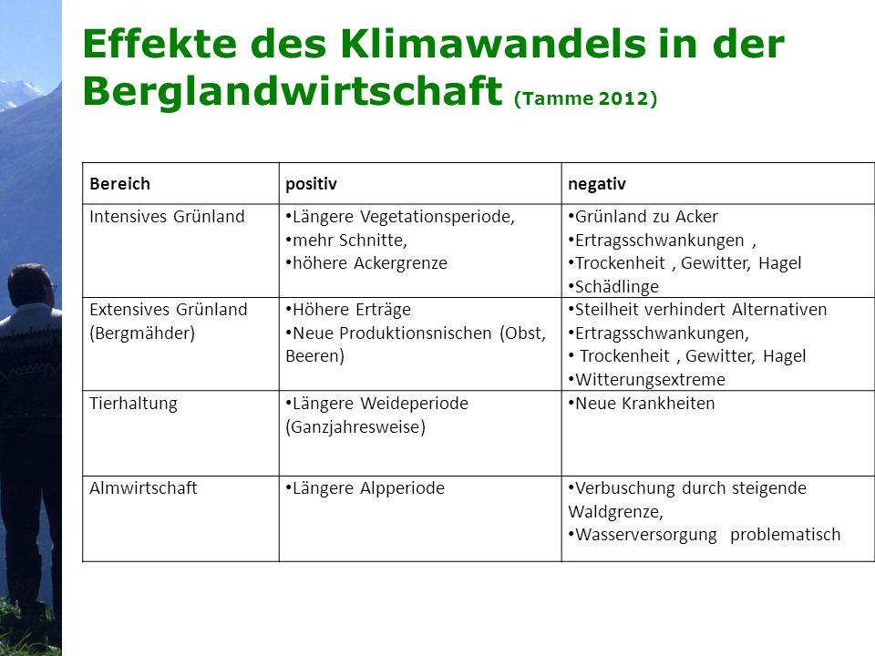 Effekte des Klimawandels in der Berglandwirtschaft (Tamme 2012) Bereichpositivnegativ Intensives Grünland Längere Vegetationsperiode, mehr Schnitte, h