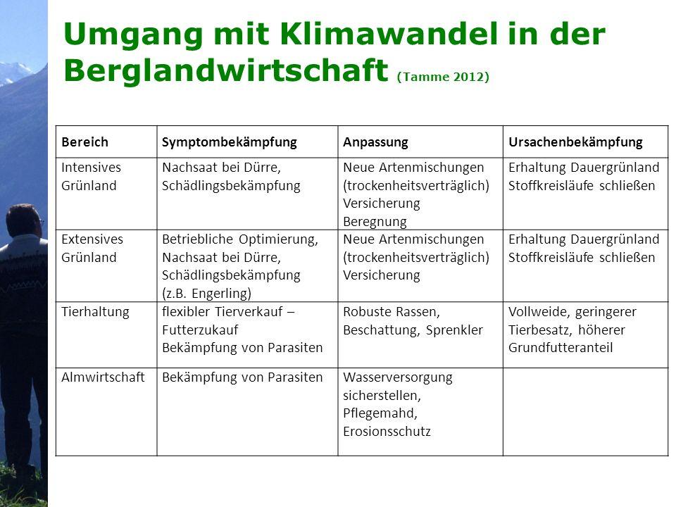 Umgang mit Klimawandel in der Berglandwirtschaft (Tamme 2012) BereichSymptombekämpfungAnpassungUrsachenbekämpfung Intensives Grünland Nachsaat bei Dür