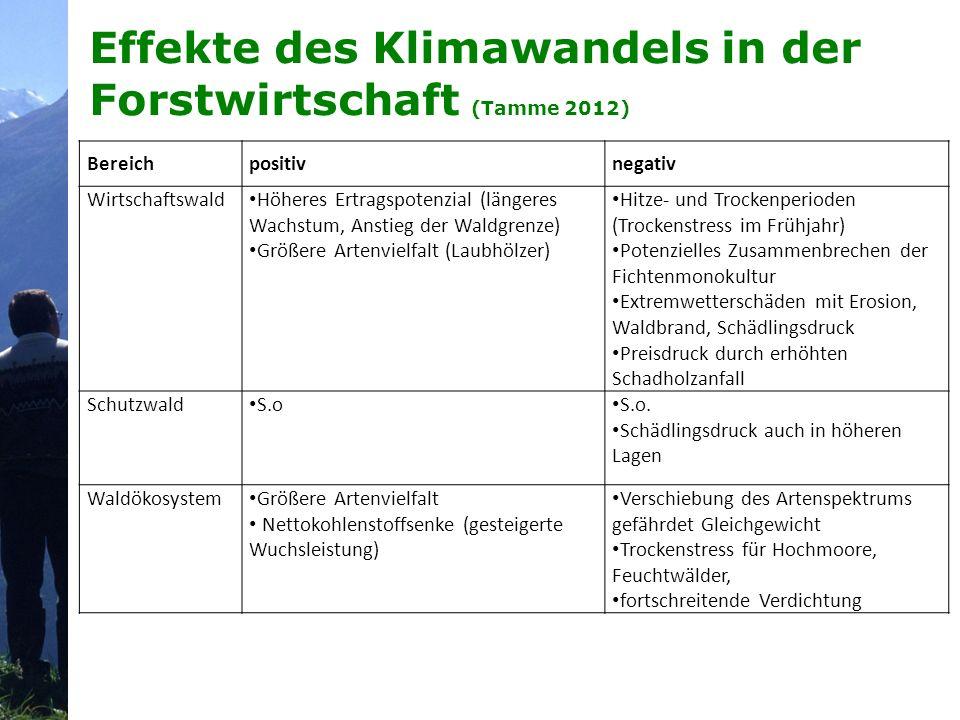 Effekte des Klimawandels in der Forstwirtschaft (Tamme 2012) Bereichpositivnegativ Wirtschaftswald Höheres Ertragspotenzial (längeres Wachstum, Anstie