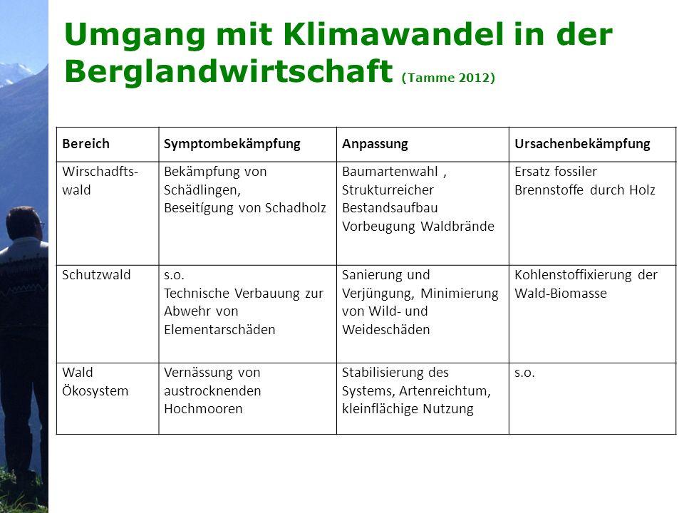 Umgang mit Klimawandel in der Berglandwirtschaft (Tamme 2012) BereichSymptombekämpfungAnpassungUrsachenbekämpfung Wirschadfts- wald Bekämpfung von Sch