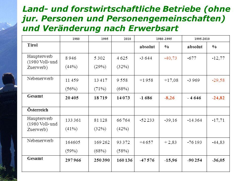Relative Abnahme der land- und forstwirtschaftlichen Betriebe seit 1960 JahrOberlandInnsbruckUnterlandOsttirolTirol 1960100 19709288969993 19808175879082 19907469849o78 20006962799072 20106355698364