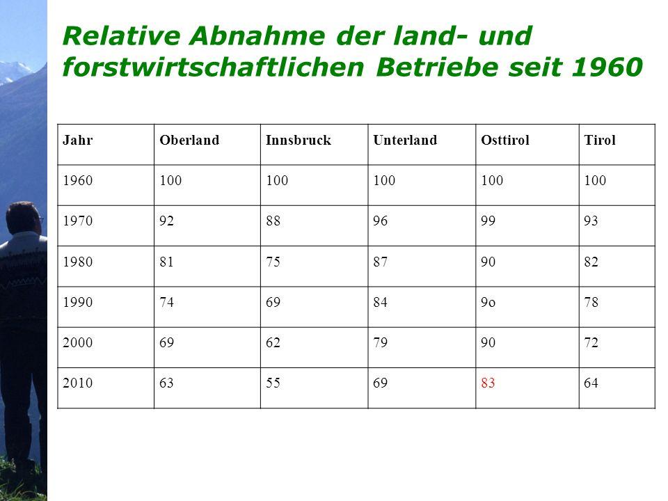Relative Abnahme der land- und forstwirtschaftlichen Betriebe seit 1960 JahrOberlandInnsbruckUnterlandOsttirolTirol 1960100 19709288969993 19808175879