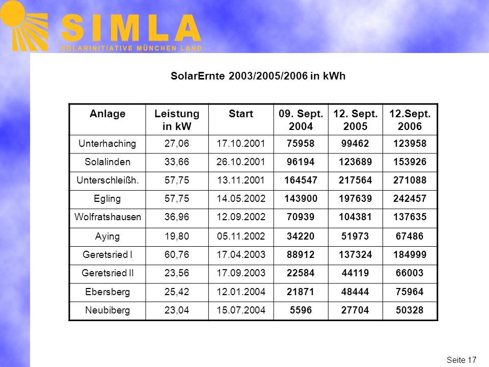 Seite 17 SolarErnte 2003/2005/2006 in kWh AnlageLeistung in kW Start09.