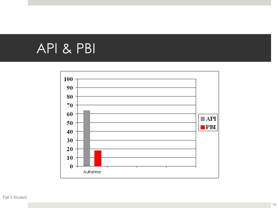 Fall 3 Student 16 API & PBI