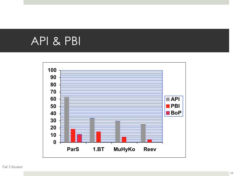 Fall 3 Student 25 API & PBI