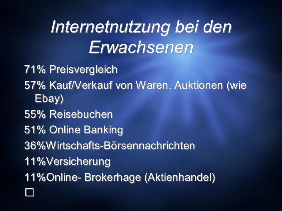 Internetnutzung bei den Erwachsenen 71% Preisvergleich 57% Kauf/Verkauf von Waren, Auktionen (wie Ebay) 55% Reisebuchen 51% Online Banking 36%Wirtschafts-Börsennachrichten 11%Versicherung 11%Online- Brokerhage (Aktienhandel) 71% Preisvergleich 57% Kauf/Verkauf von Waren, Auktionen (wie Ebay) 55% Reisebuchen 51% Online Banking 36%Wirtschafts-Börsennachrichten 11%Versicherung 11%Online- Brokerhage (Aktienhandel)