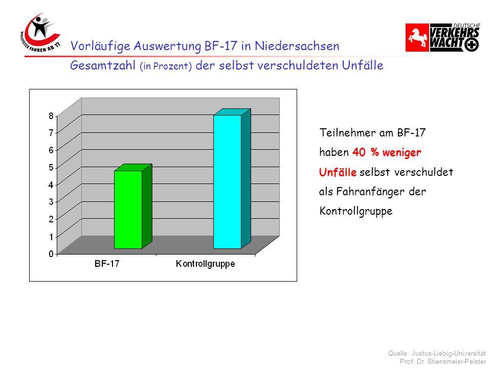 Vorläufige Auswertung BF-17 in Niedersachsen Teilnehmer am BF-17 haben 40 % weniger Unfälle selbst verschuldet als Fahranfänger der Kontrollgruppe Ges