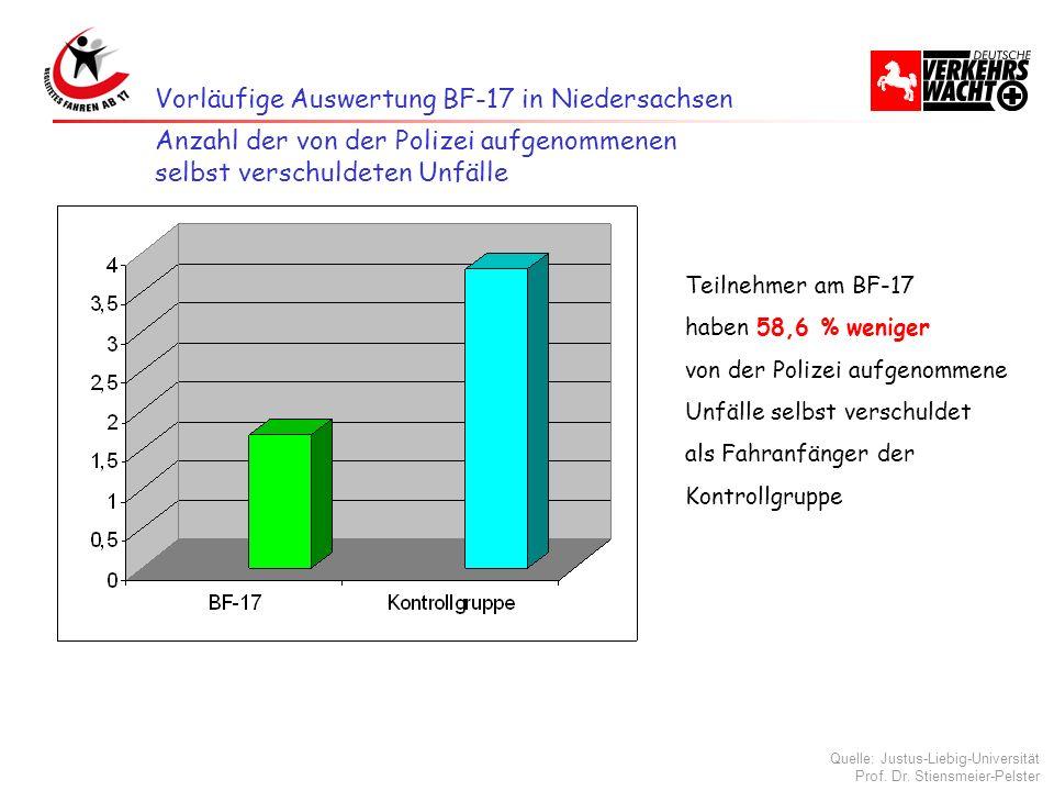 Vorläufige Auswertung BF-17 in Niedersachsen Teilnehmer am BF-17 haben 58,6 % weniger von der Polizei aufgenommene Unfälle selbst verschuldet als Fahr