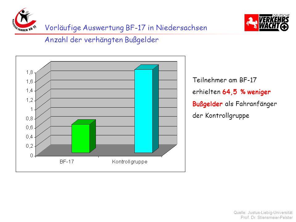 Vorläufige Auswertung BF-17 in Niedersachsen Teilnehmer am BF-17 erhielten 64,5 % weniger Bußgelder als Fahranfänger der Kontrollgruppe Anzahl der ver