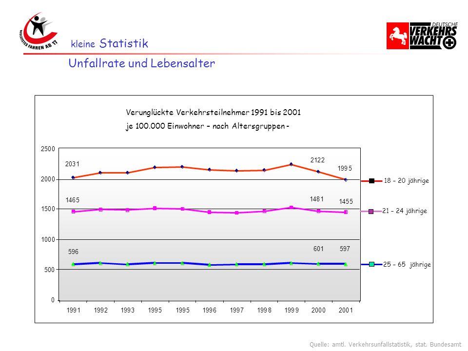kleine Statistik Unfallrate und Lebensalter 500 1000 1500 2000 2500 0 1991 2 3 5 5 6 7 8 92000 1 Verunglückte Verkehrsteilnehmer 1991 bis 2001 je 100.