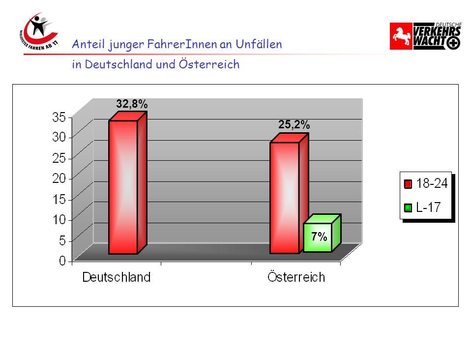 Anteil junger FahrerInnen an Unfällen 25,2% 7% 32,8% in Deutschland und Österreich