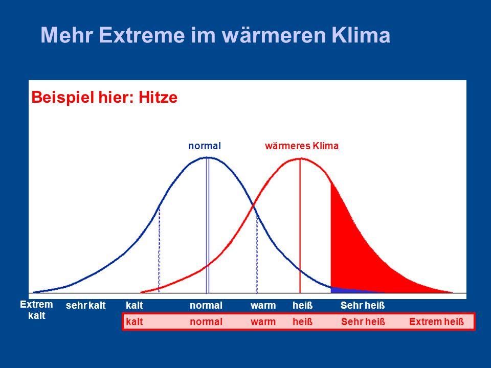 Mehr Extreme im wärmeren Klima sehr kaltkaltnormalwarmheiß normalwärmeres Klima Beispiel hier: Hitze Sehr heiß Extrem kalt kaltnormalwarmExtrem heißheißSehr heiß