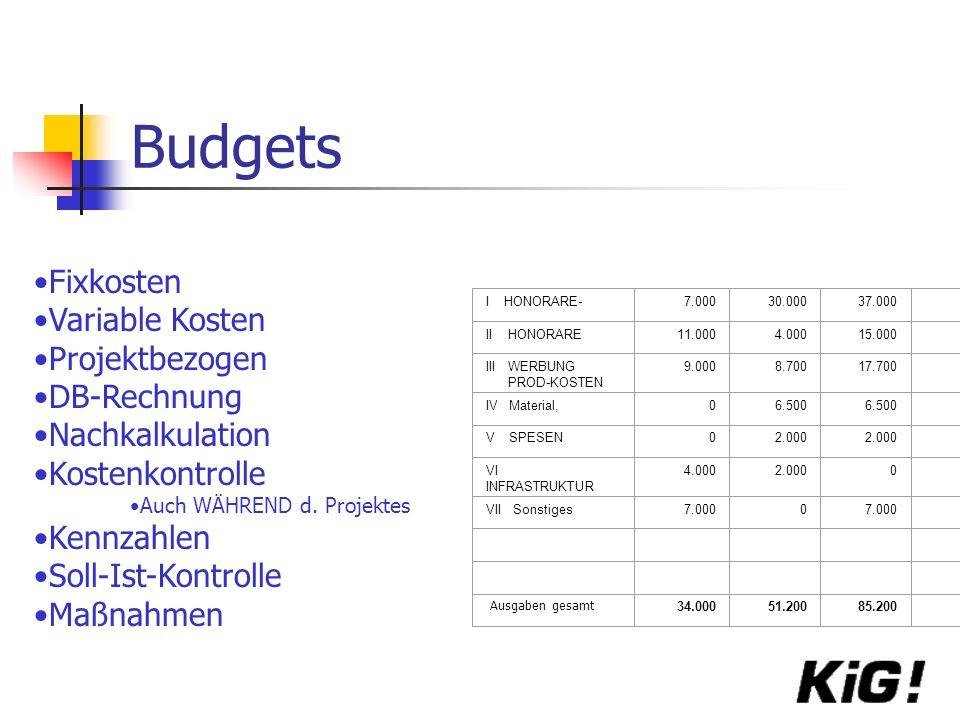 Budgets I HONORARE-7.00030.00037.000 II HONORARE11.0004.00015.000 III WERBUNG PROD-KOSTEN 9.0008.70017.700 IV Material,06.500 V SPESEN02.000 VI INFRASTRUKTUR 4.0002.0000 VII Sonstiges7.0000 34.00051.20085.200 Ausgaben gesamt Fixkosten Variable Kosten Projektbezogen DB-Rechnung Nachkalkulation Kostenkontrolle Auch WÄHREND d.