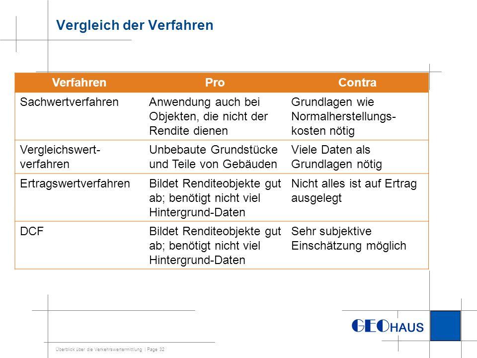 Überblick über die Verkehrswertermittlung | Page 32 Vergleich der Verfahren VerfahrenProContra SachwertverfahrenAnwendung auch bei Objekten, die nicht