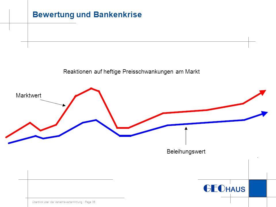 Überblick über die Verkehrswertermittlung | Page 35 Bewertung und Bankenkrise Reaktionen auf heftige Preisschwankungen am Markt Marktwert Beleihungswe