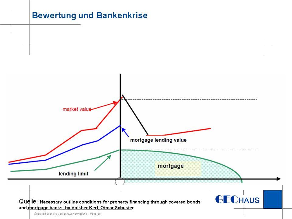 Überblick über die Verkehrswertermittlung | Page 36 Bewertung und Bankenkrise Quelle: Necessary outline conditions for property financing through cove