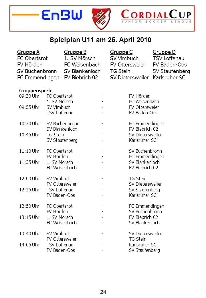 24 Gruppe A FC Obertsrot FV Hörden SV Büchenbronn FC Emmendingen Gruppe B 1. SV Mörsch FC Weisenbach SV Blankenloch FV Biebrich 02 Gruppe C SV Vimbuch
