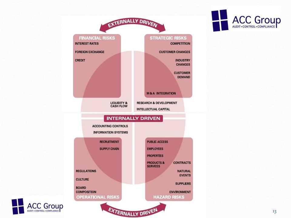 ACC Group; Unsere Leistungen im Rahmen Accounting und Controlling ACC Group berät und implementiert Lösungen für ihr Accounting und ihr Financial sowie Operational Controlling Untersuchung ihrer Prozesse im Rahmen FSCP zur Optimierung und Beschleunigung der Ergebnisdarstellung (fast close) Sicherstellung ihrer Abschlüsse durch Beurteilung und Verbesserung der Abschlussrichtlinien Screening ihre Controllingsysteme hinsichtlich der Befähigung MIS zur Geschäftssteuerung und Einführung von Verbesserungsmaßnahmen Sicherstellung der Abschlüsse durch begleitende Financial Audits 14