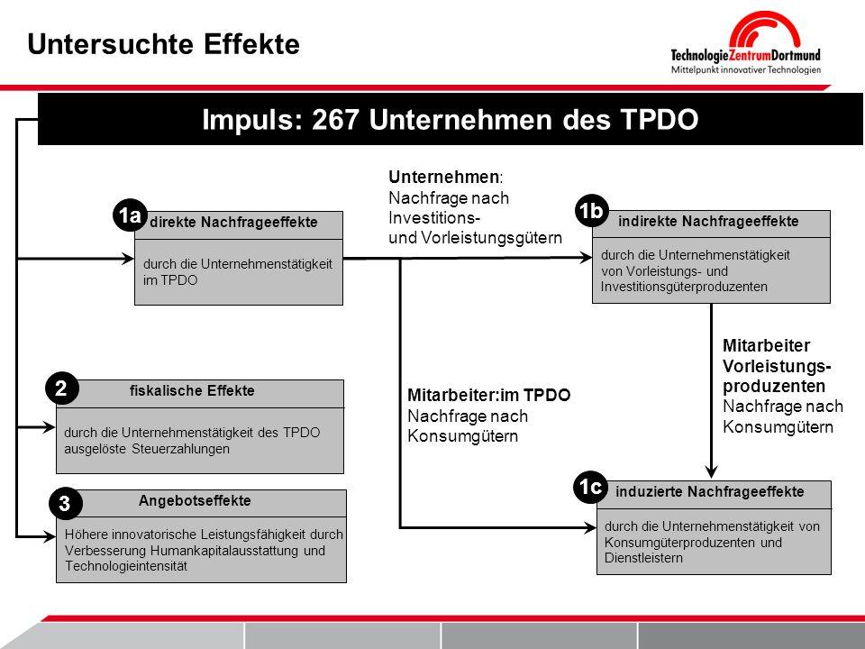 Unternehmen: Nachfrage nach Investitions- und Vorleistungsgütern durch die Unternehmenstätigkeit im TPDO direkte Nachfrageeffekte Mitarbeiter:im TPDO