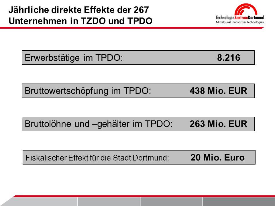 Jährliche direkte Effekte der 267 Unternehmen in TZDO und TPDO Erwerbstätige im TPDO:8.216 Bruttowertschöpfung im TPDO:438 Mio. EUR Bruttolöhne und –g