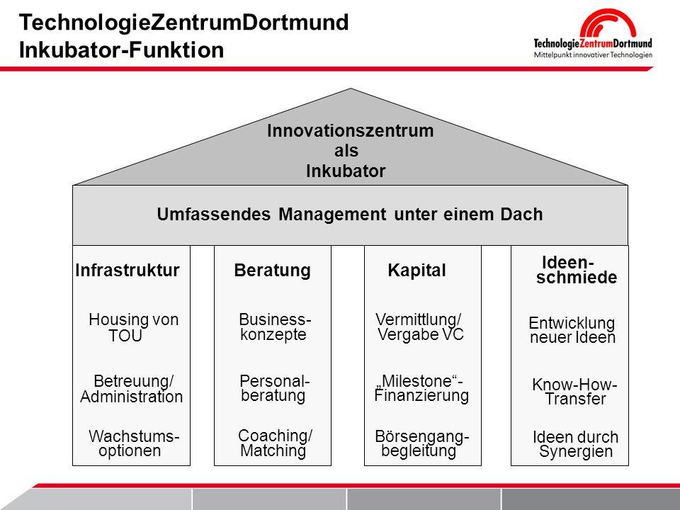 TechnologieZentrumDortmund Inkubator-Funktion Innovationszentrum als Inkubator Umfassendes Management unter einem Dach Infrastruktur Housing von TOU B