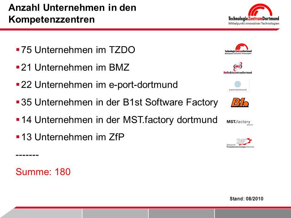 Anzahl Unternehmen in den Kompetenzzentren 75 Unternehmen im TZDO 21 Unternehmen im BMZ 22 Unternehmen im e-port-dortmund 35 Unternehmen in der B1st Software Factory 14 Unternehmen in der MST.factory dortmund 13 Unternehmen im ZfP ------- Summe: 180 Stand: 08/2010
