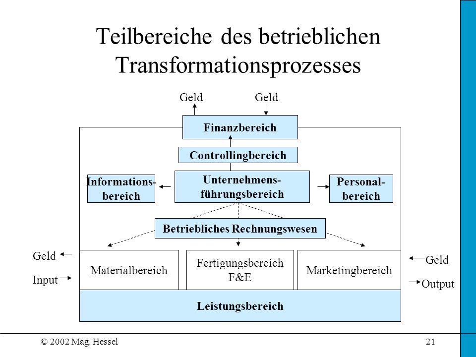 © 2002 Mag. Hessel21 Teilbereiche des betrieblichen Transformationsprozesses Finanzbereich Unternehmens- führungsbereich Informations- bereich Persona