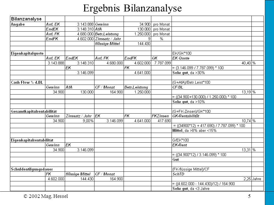 © 2002 Mag. Hessel6 Bilanzschnellanalyse