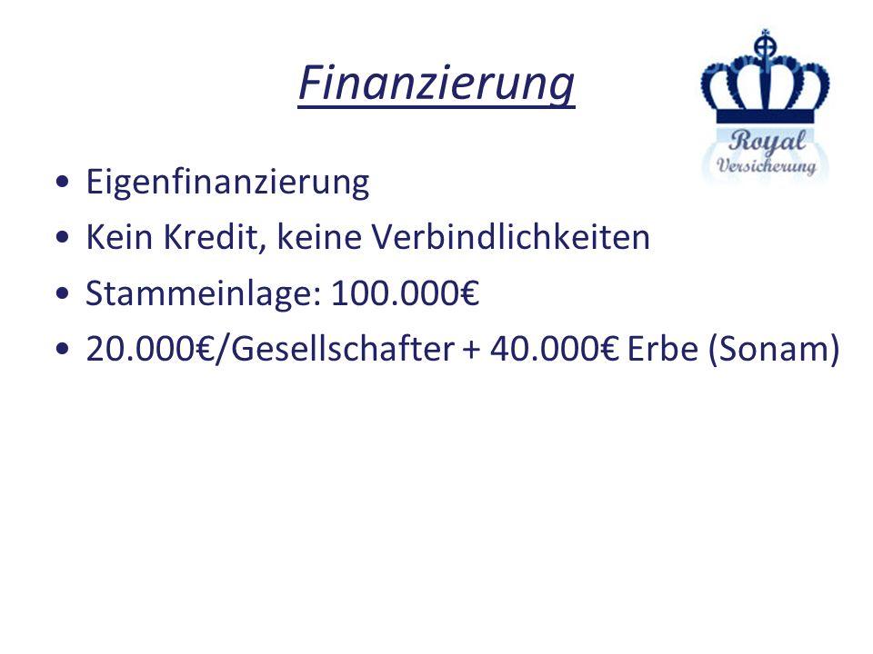 Finanzierung Eigenfinanzierung Kein Kredit, keine Verbindlichkeiten Stammeinlage: 100.000 20.000/Gesellschafter + 40.000 Erbe (Sonam)