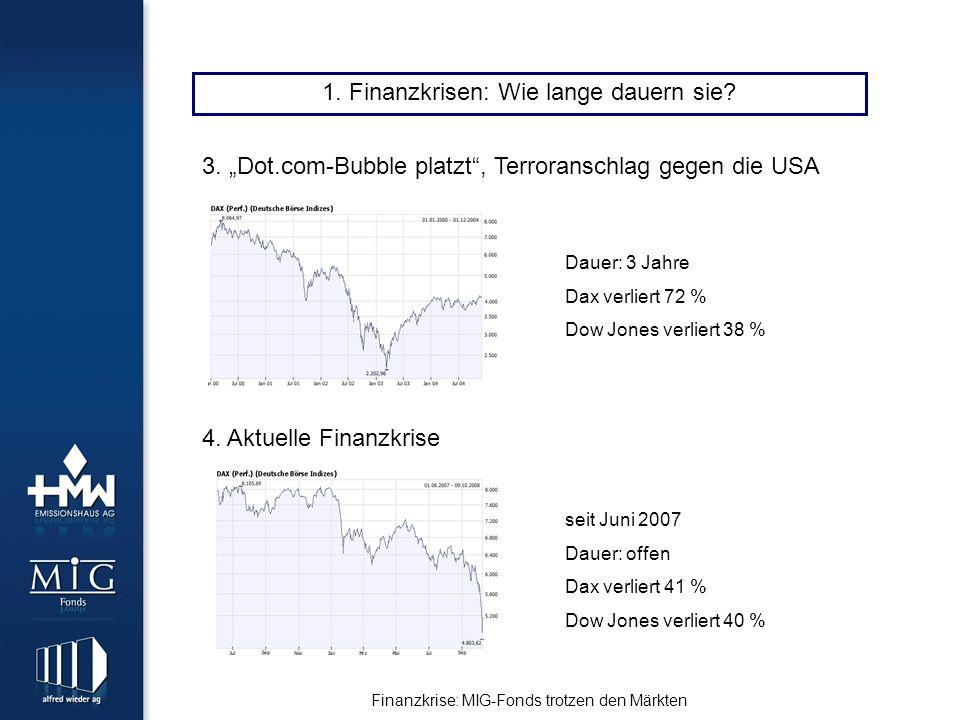 Finanzkrise: MIG-Fonds trotzen den Märkten 1. Finanzkrisen: Wie lange dauern sie.
