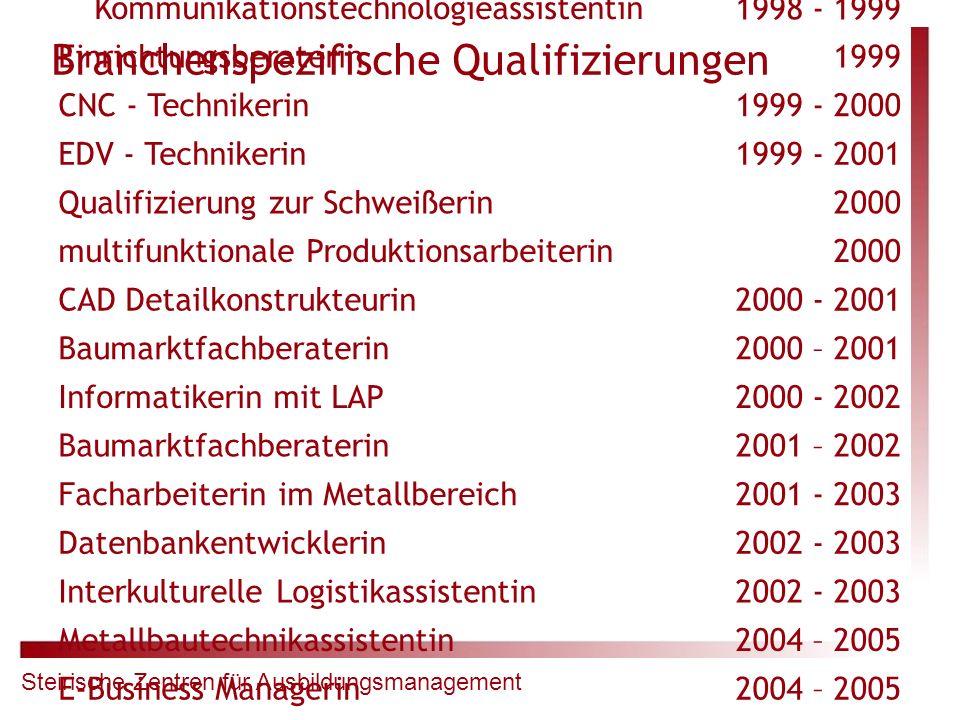 Steirische Zentren für Ausbildungsmanagement Branchenspezifische Qualifizierungen Informations- und Kommunikationstechnologieassistentin1998 - 1999 Ei