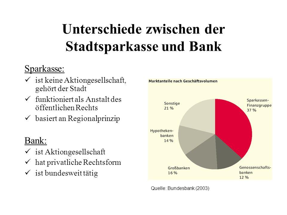 Unterschiede zwischen der Stadtsparkasse und Bank Sparkasse: ist keine Aktiongesellschaft, gehört der Stadt funktioniert als Anstalt des öffentlichen