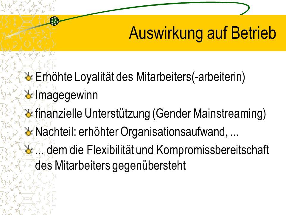 Auswirkung auf Betrieb Erhöhte Loyalität des Mitarbeiters(-arbeiterin) Imagegewinn finanzielle Unterstützung (Gender Mainstreaming) Nachteil: erhöhter Organisationsaufwand,......