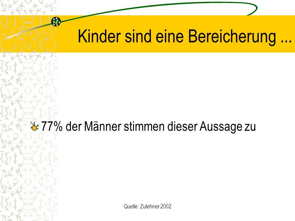 Quelle: Zulehner 2002 Kinder sind eine Bereicherung... 77% der Männer stimmen dieser Aussage zu
