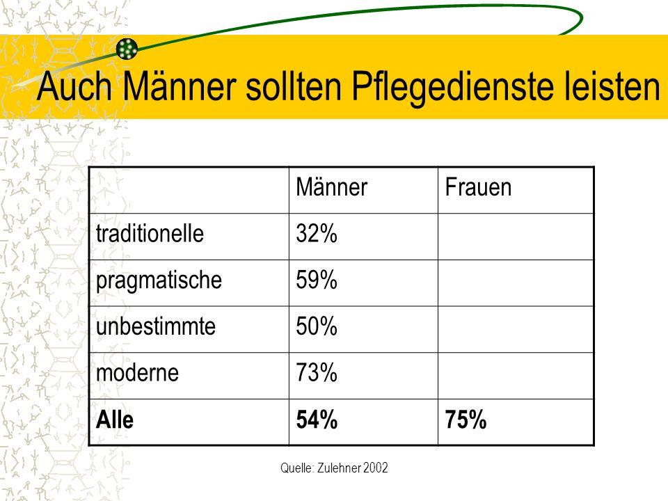 Quelle: Zulehner 2002 Auch Männer sollten Pflegedienste leisten MännerFrauen traditionelle32% pragmatische59% unbestimmte50% moderne73% Alle54%75%