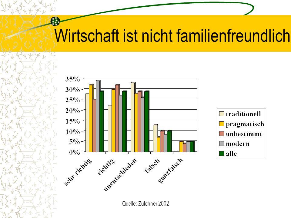 Quelle: Zulehner 2002 Wirtschaft ist nicht familienfreundlich