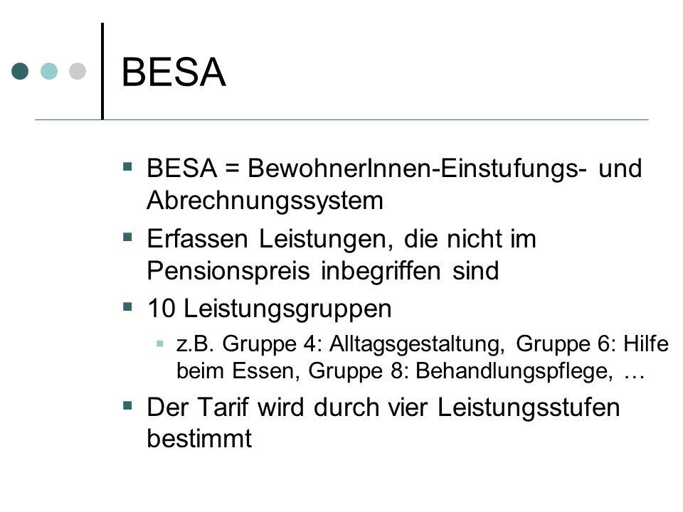 BESA BESA = BewohnerInnen-Einstufungs- und Abrechnungssystem Erfassen Leistungen, die nicht im Pensionspreis inbegriffen sind 10 Leistungsgruppen z.B.