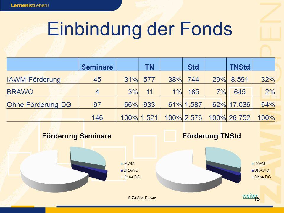 Einbindung der Fonds weiter 15 Seminare TN Std TNStd IAWM-Förderung4531%57738%74429%8.59132% BRAWO43%111%1857%6452% Ohne Förderung DG9766%93361%1.58762%17.03664% 146100%1.521100%2.576100%26.752100% © ZAWM Eupen