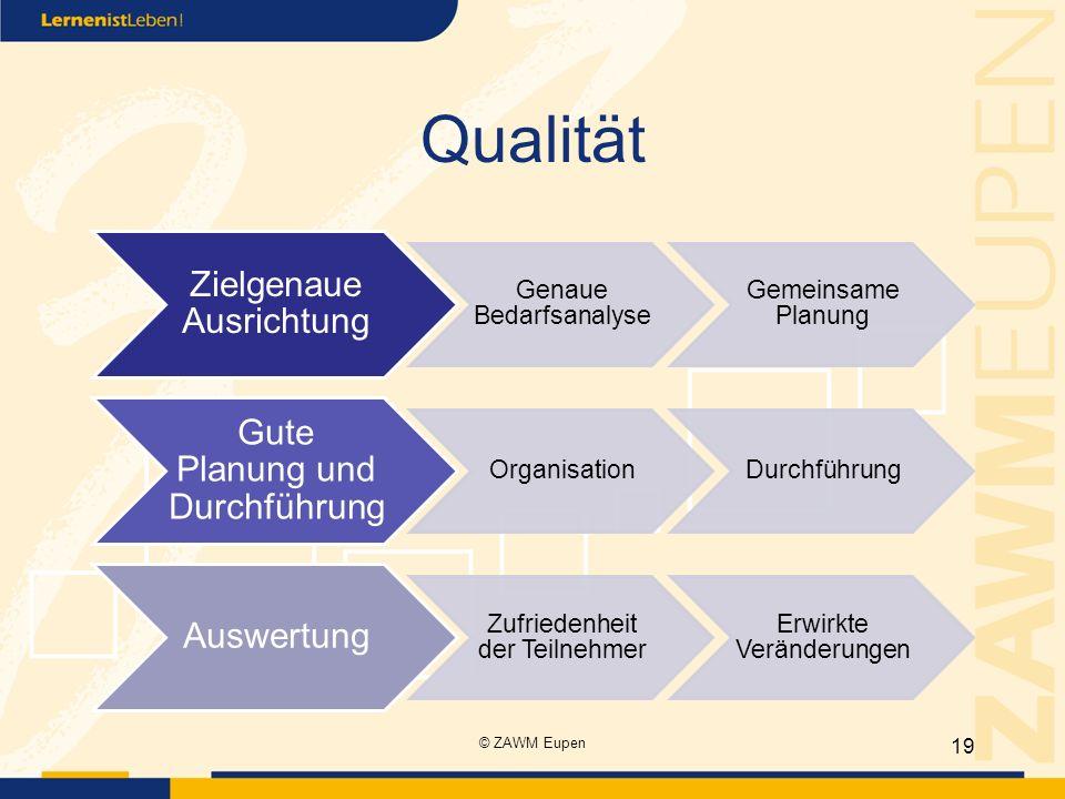 Qualität Zielgenaue Ausrichtung Genaue Bedarfsanalyse Gemeinsame Planung Gute Planung und Durchführung OrganisationDurchführung Auswertung Zufriedenhe